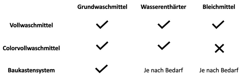 Vergleich Zusammensetzung Waschmittel nach Umweltfreundlichkeit und Nachhaltigkeit